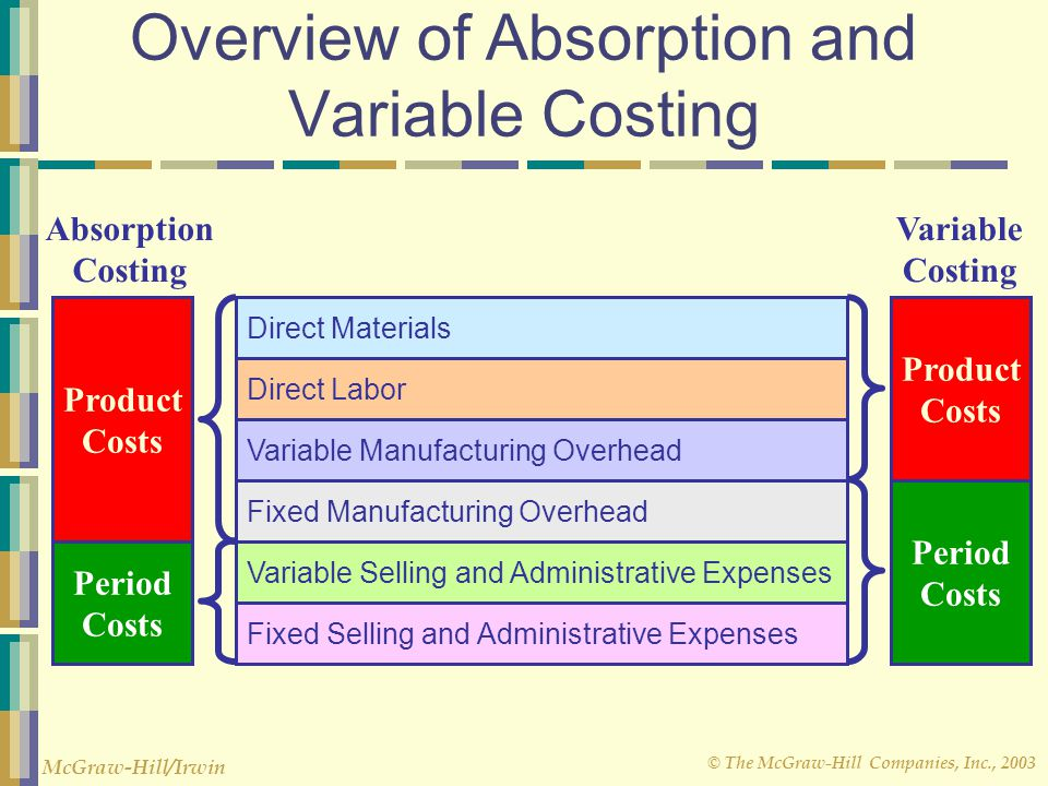 © The McGraw-Hill Companies, Inc., 2003 McGraw-Hill/Irwin Overview of Absorption and Variable Costing Direct Materials Direct Labor Variable Manufactu