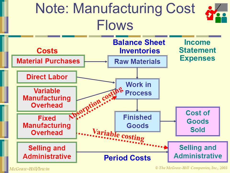 © The McGraw-Hill Companies, Inc., 2003 McGraw-Hill/Irwin Absorption Costing These are capacity costs and will be incurred even if nothing is produced.