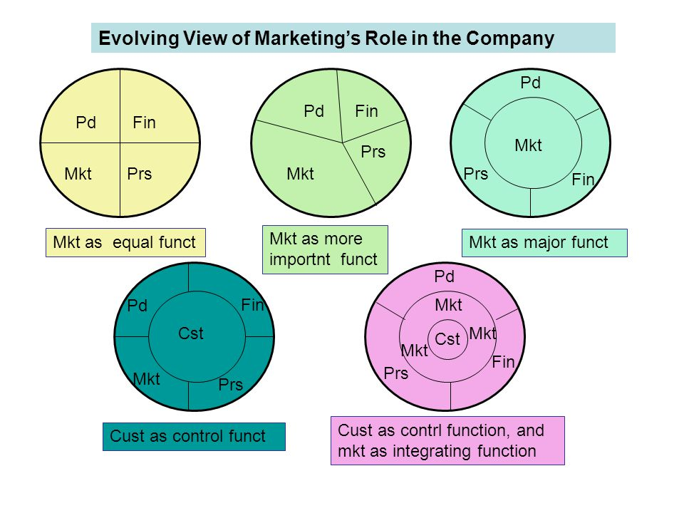 Pd Fin Mkt Prs Mkt Cst Customer as control function Cust as contrl function, and mkt as integrating function Evolving View of Marketing's Role in the
