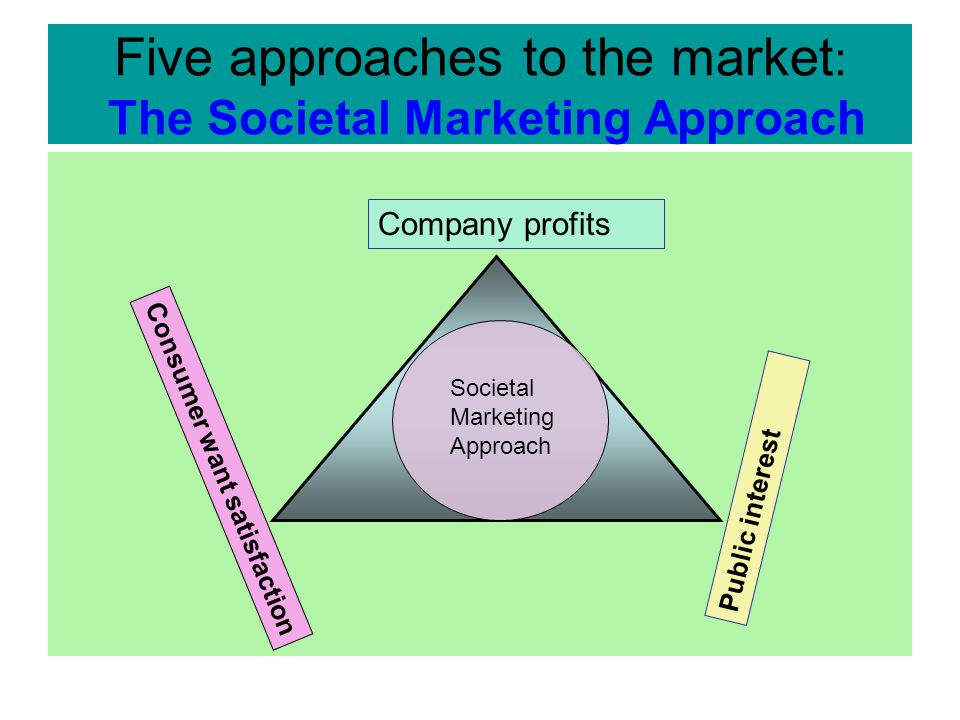 Five approaches to the market : The Societal Marketing Approach  The societal marketing concept calls upon marketers to balance three considerations