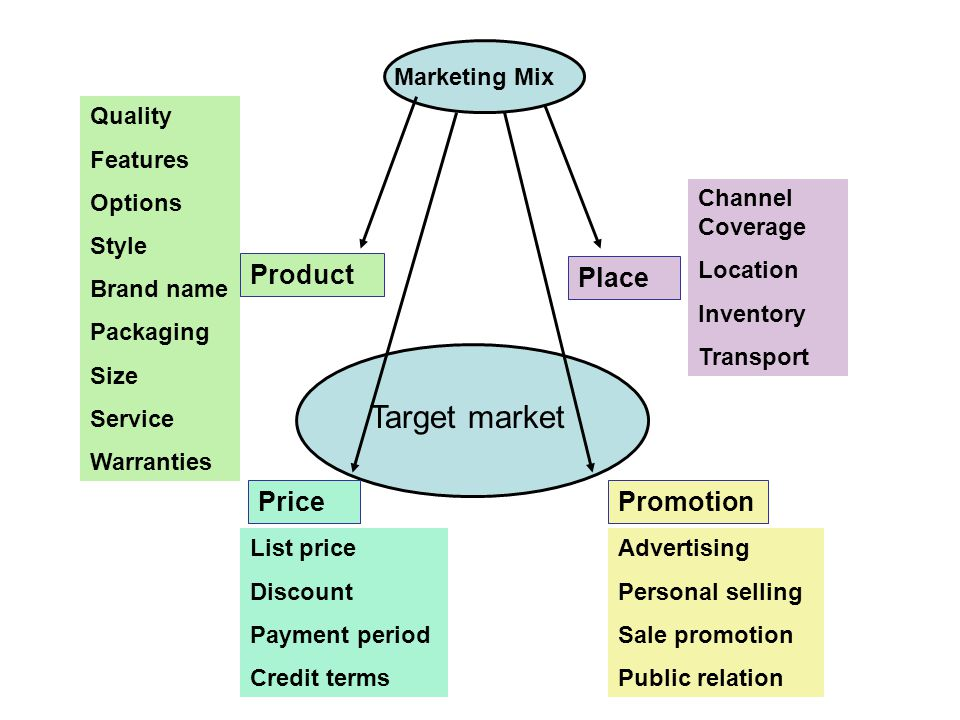 Marketing Mix  Price: The right product must carry the right price in light of market condition.  Place: The right product, at the right price, must