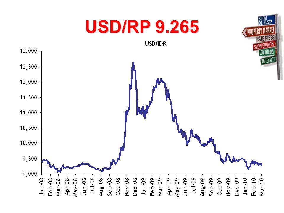 USD/RP 9.265