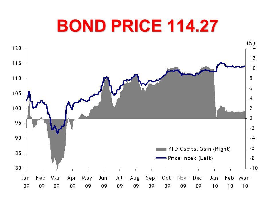 BOND PRICE 114.27