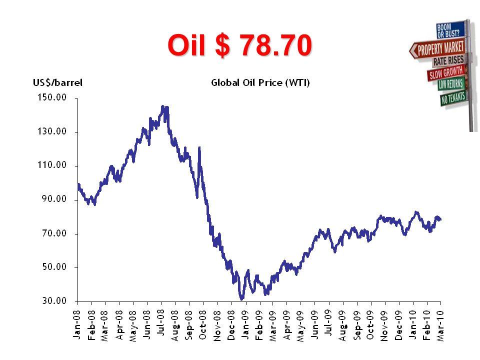 Oil $ 78.70