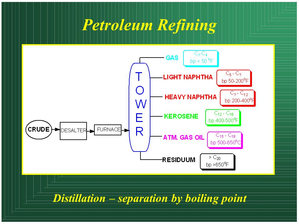 Petroleum Refining Distillation – separation by boiling point