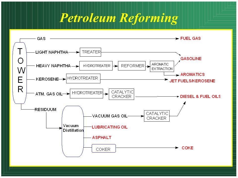 Petroleum Reforming