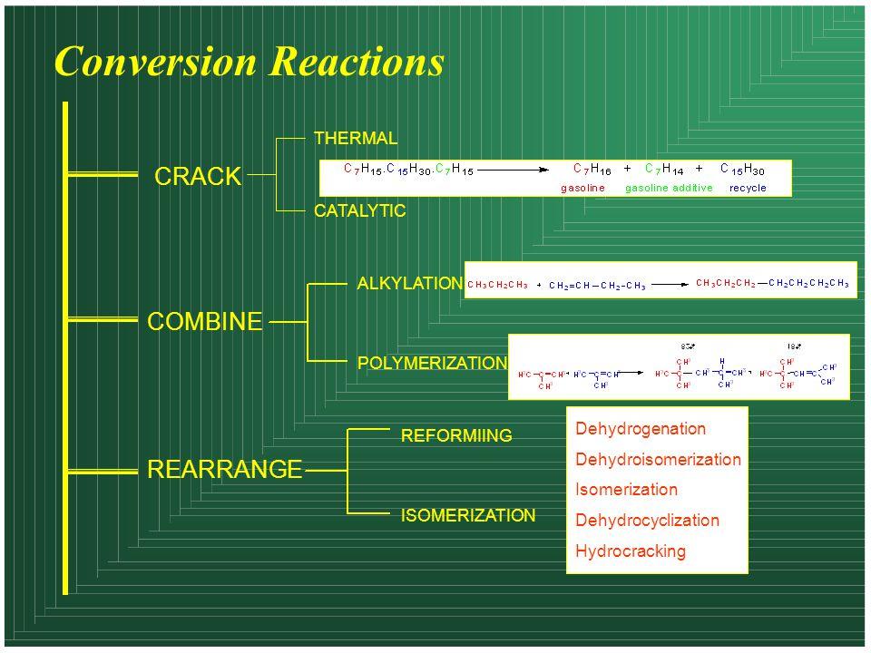 Conversion Reactions CRACK COMBINE REARRANGE THERMAL CATALYTIC ALKYLATION POLYMERIZATION REFORMIING ISOMERIZATION Dehydrogenation Dehydroisomerization Isomerization Dehydrocyclization Hydrocracking