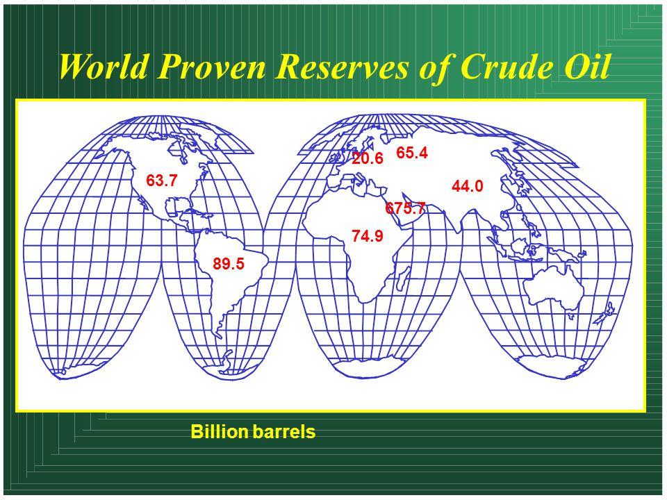 World Proven Reserves of Crude Oil 63.7 89.5 20.6 74.9 65.4 44.0 675.7 Billion barrels