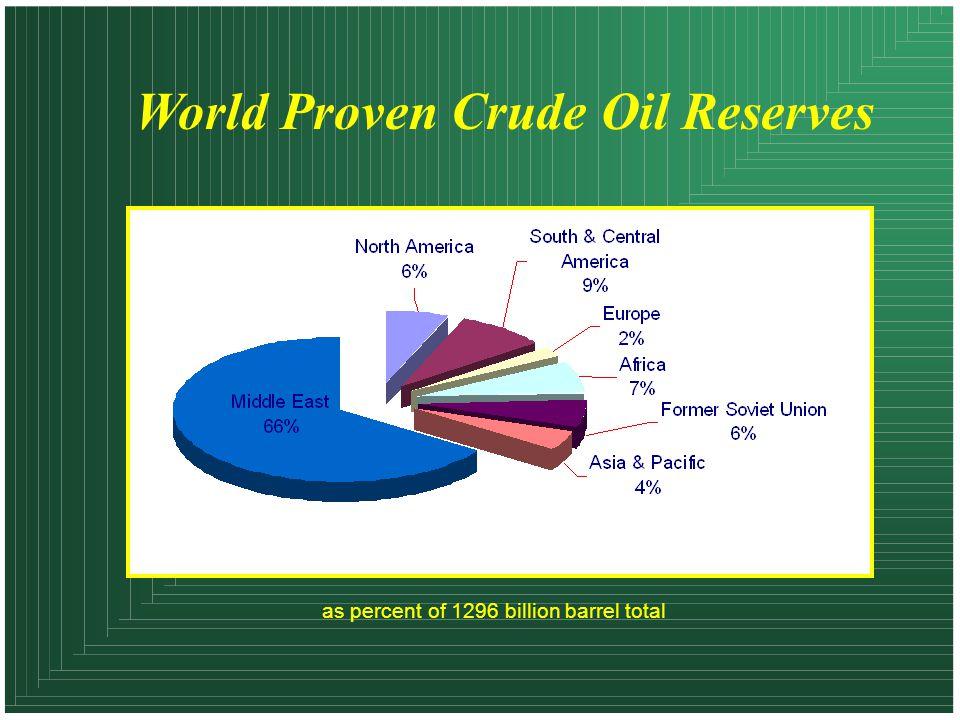 World Proven Crude Oil Reserves as percent of 1296 billion barrel total