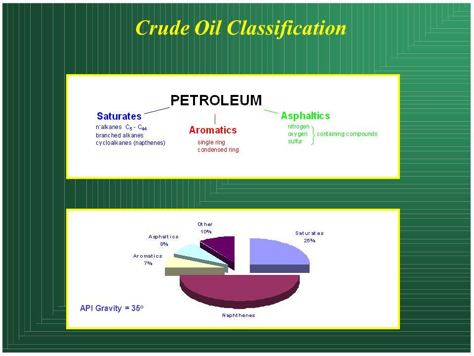 Crude Oil Classification API Gravity = 35 o