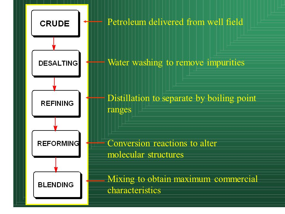 Distillation to separate by boiling point ranges Water washing to remove impurities Conversion reactions to alter molecular structures Mixing to obtain maximum commercial characteristics Petroleum delivered from well field