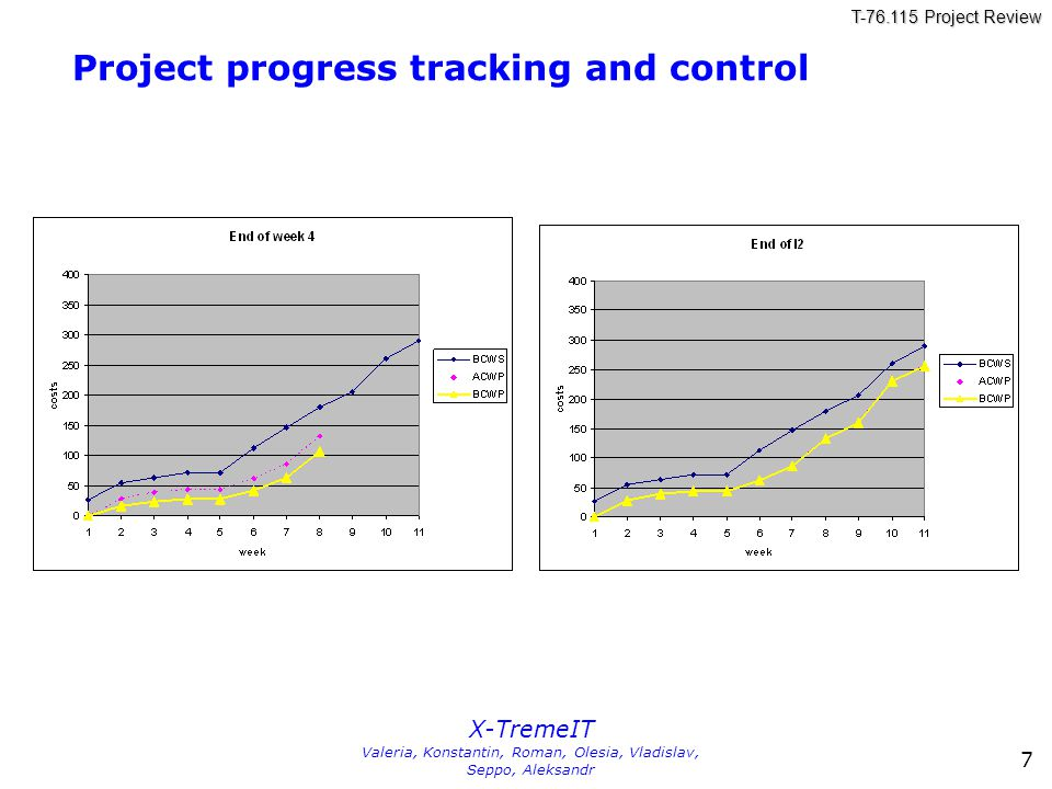 T-76.115 Project Review X-TremeIT Valeria, Konstantin, Roman, Olesia, Vladislav, Seppo, Aleksandr 7 Project progress tracking and control