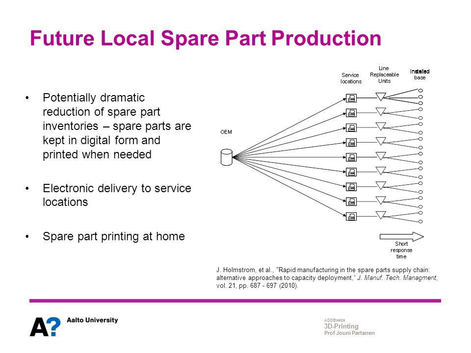 ADDBasics 3D-Printing Prof Jouni Partanen Future Local Spare Part Production J. Holmstrom, et al.,