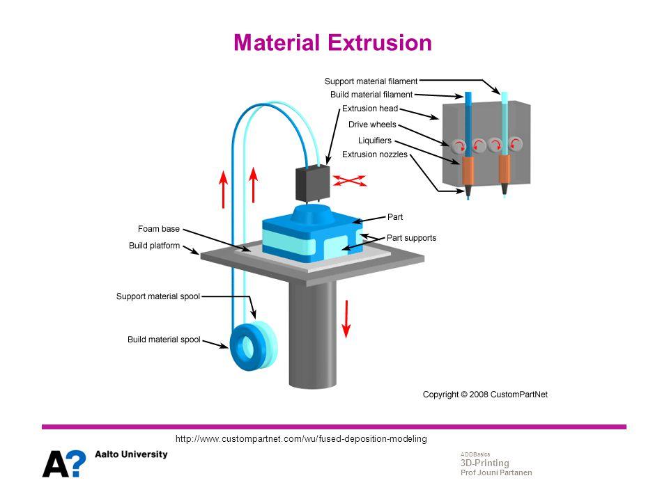 ADDBasics 3D-Printing Prof Jouni Partanen Material Extrusion http://www.custompartnet.com/wu/fused-deposition-modeling
