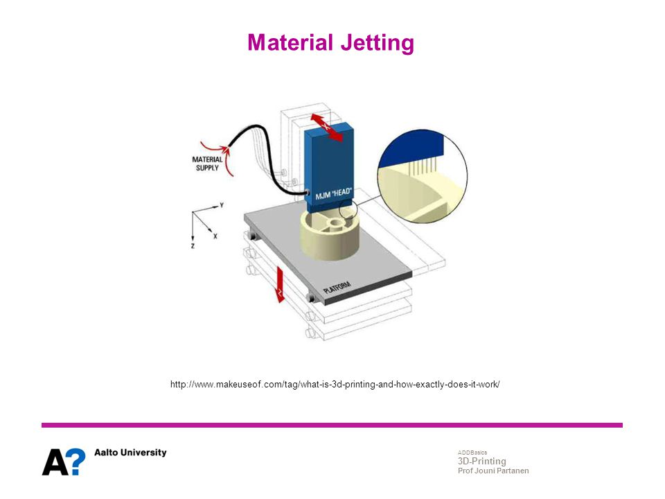 ADDBasics 3D-Printing Prof Jouni Partanen Material Jetting http://www.makeuseof.com/tag/what-is-3d-printing-and-how-exactly-does-it-work/