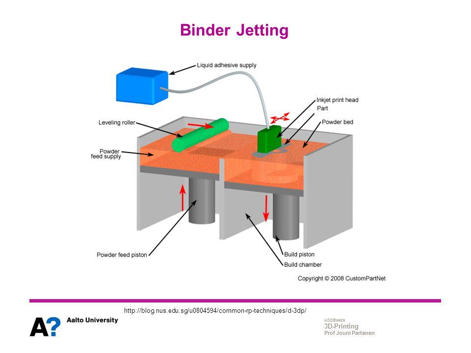 ADDBasics 3D-Printing Prof Jouni Partanen Binder Jetting http://blog.nus.edu.sg/u0804594/common-rp-techniques/d-3dp/