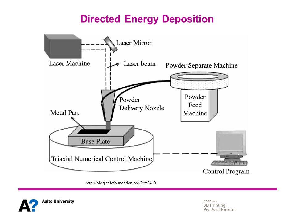 ADDBasics 3D-Printing Prof Jouni Partanen Directed Energy Deposition http://blog.cafefoundation.org/?p=8410