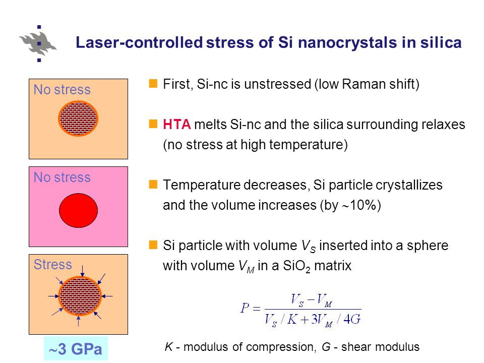 Laser-controlled stress of Si nanocrystals in silica First, Si-nc is unstressed (low Raman shift) HTA melts Si-nc and the silica surrounding relaxes (no stress at high temperature) Temperature decreases, Si particle crystallizes and the volume increases (by  10%) Si particle with volume V S inserted into a sphere with volume V M in a SiO 2 matrix K - modulus of compression, G - shear modulus No stress Stress  3 GPa