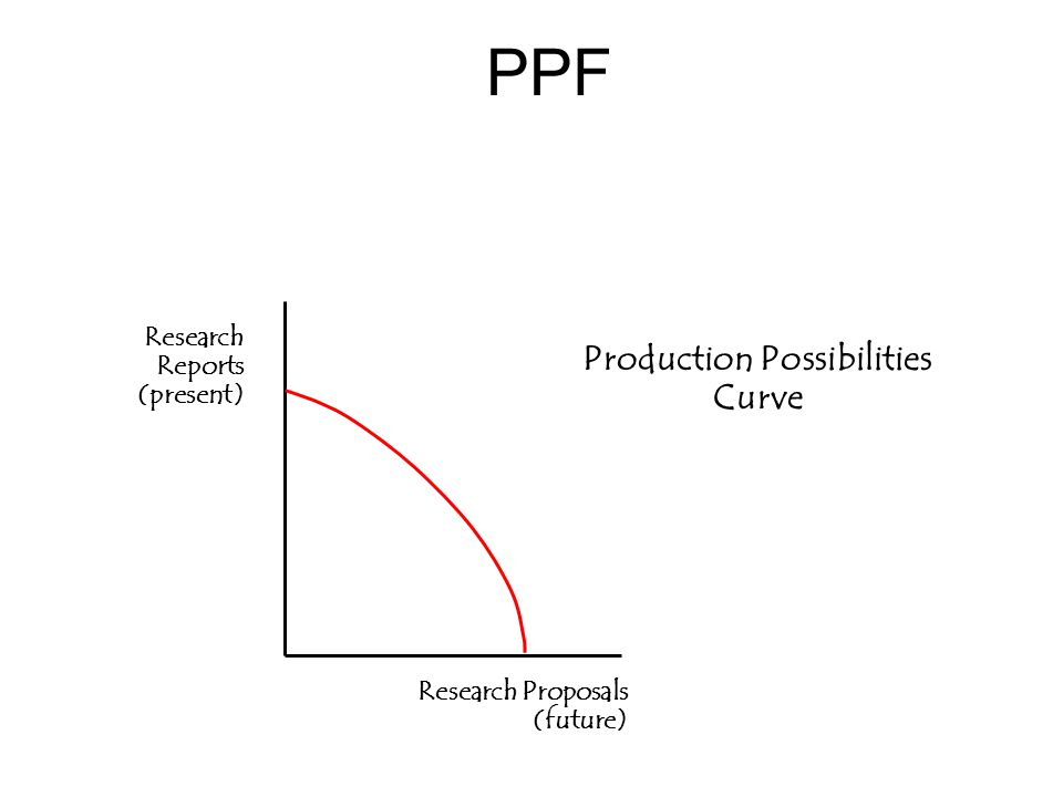 PPF Research Reports (present) Research Proposals (future) Production Possibilities Curve