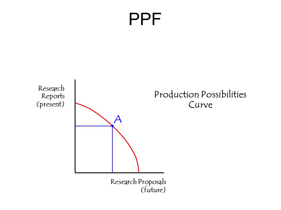 PPF Production Possibilities Curve Research Reports (present) Research Proposals (future) A