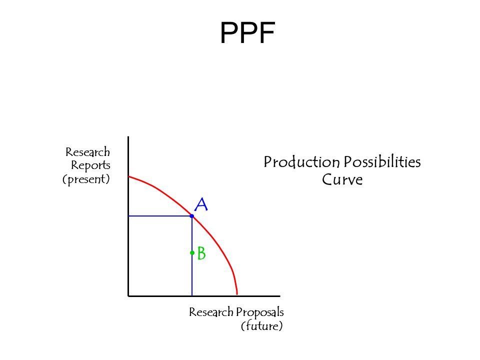 PPF Production Possibilities Curve Research Reports (present) Research Proposals (future) A B
