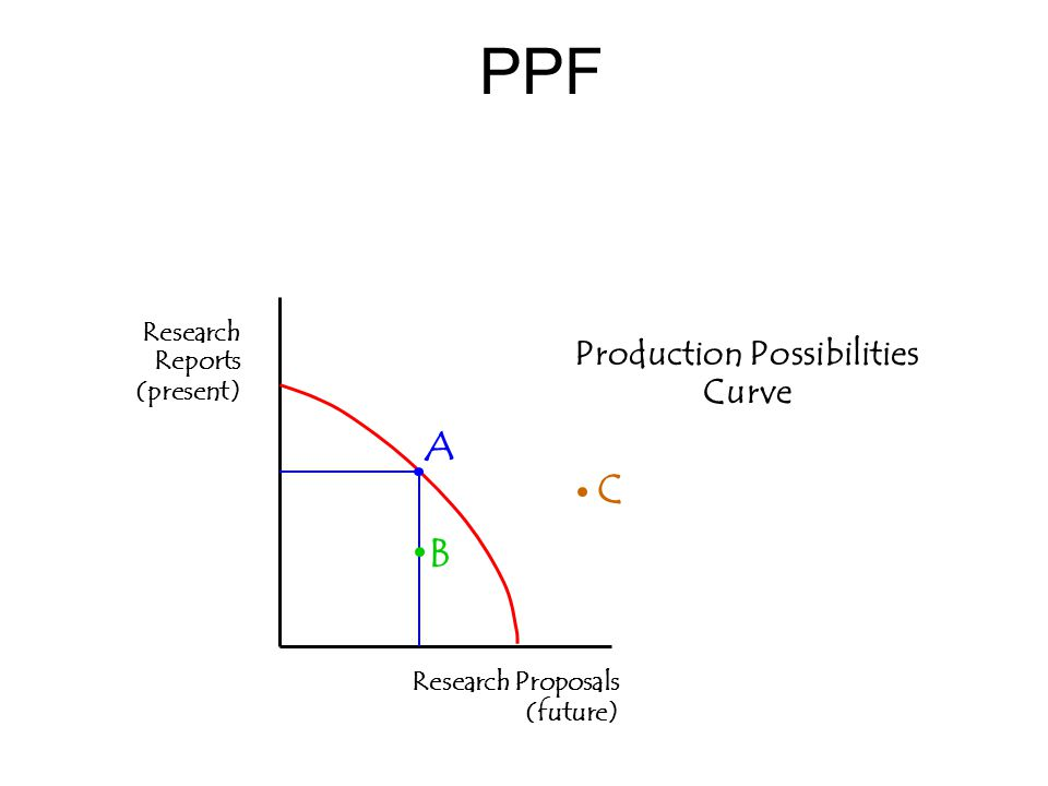 PPF Production Possibilities Curve Research Reports (present) Research Proposals (future) A B C