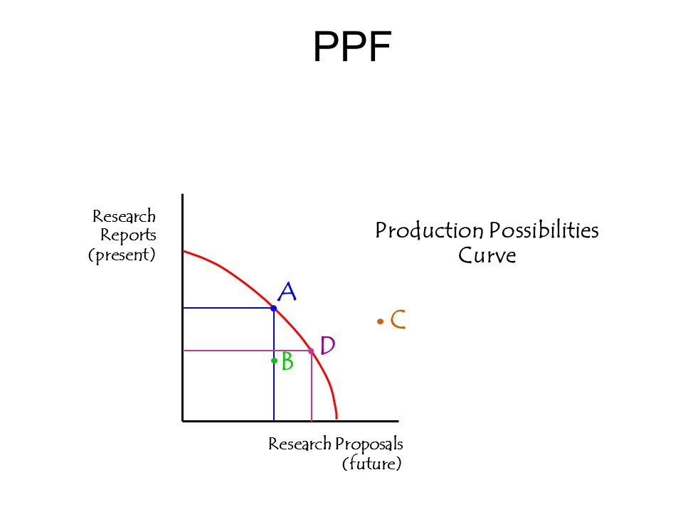 PPF Production Possibilities Curve Research Reports (present) Research Proposals (future) A B C D