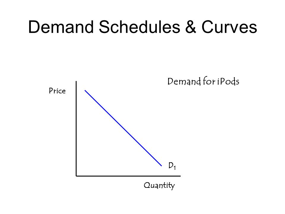 Demand Schedules & Curves Price Quantity D1D1 Demand for iPods