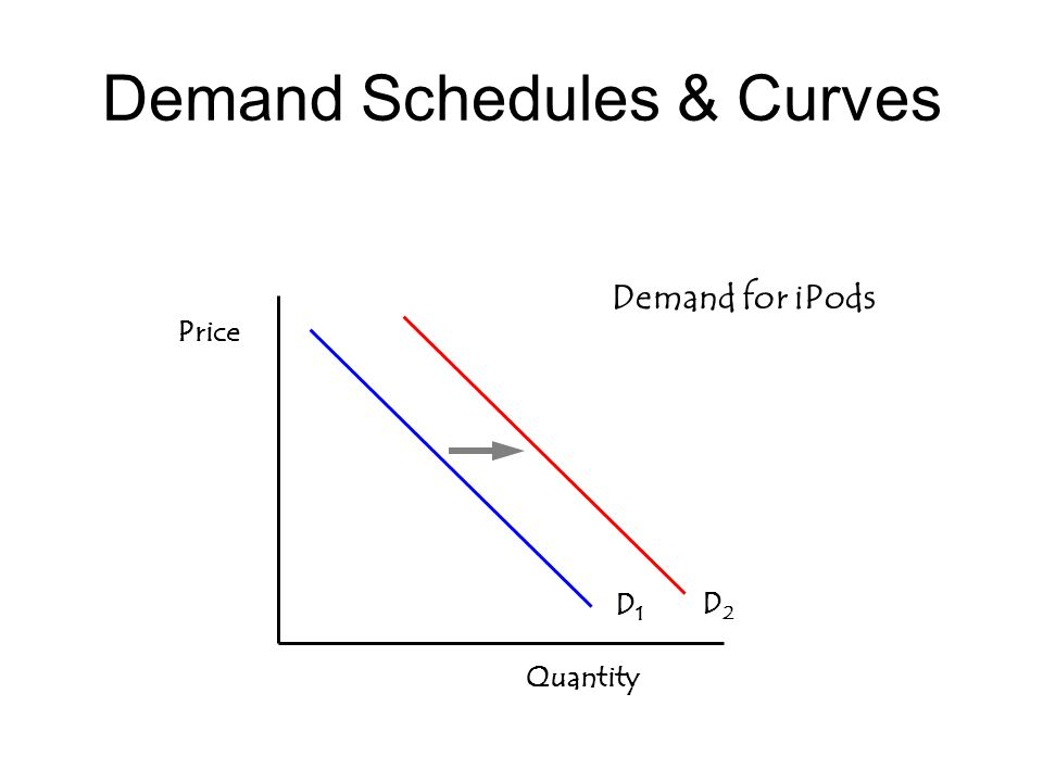 Demand Schedules & Curves Price Quantity D1D1 Demand for iPods D2D2