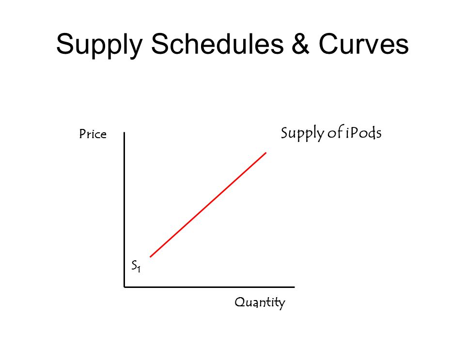 Supply Schedules & Curves Quantity S1S1 Supply of iPods Price