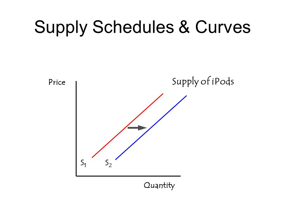 Supply Schedules & Curves Quantity S1S1 Supply of iPods S2S2 Price