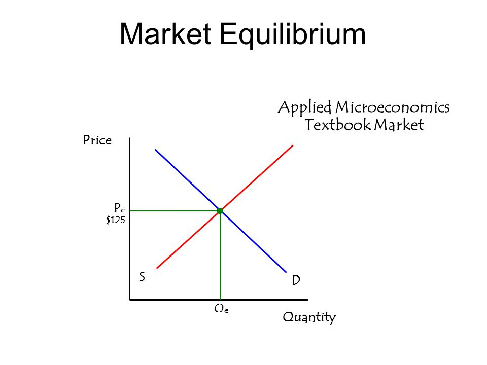 Market Equilibrium Applied Microeconomics Textbook Market Quantity S D P e $125 QeQe Price