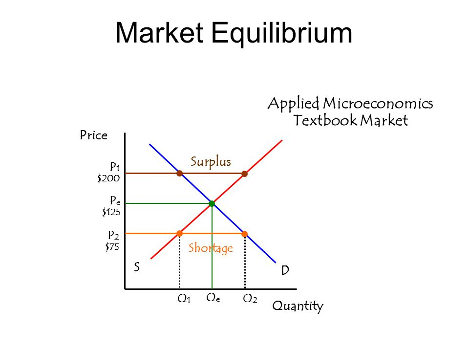 Market Equilibrium Applied Microeconomics Textbook Market Quantity S D P e $125 QeQe Price P 1 $200 Shortage Surplus P 2 $75 Q1Q1 Q2Q2