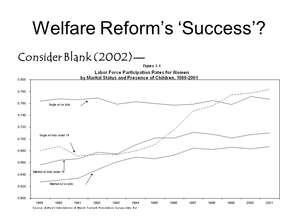 Welfare Reform's 'Success' Consider Blank (2002)—