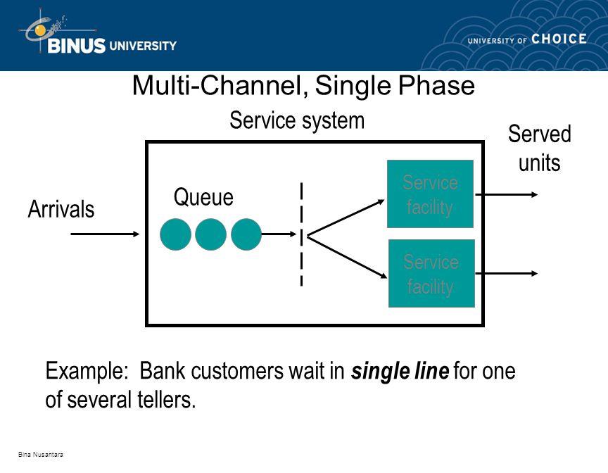 Bina Nusantara Arrivals Served units Service facility Queue Service system Service facility Example: Bank customers wait in single line for one of sev