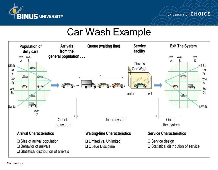 Bina Nusantara Car Wash Example
