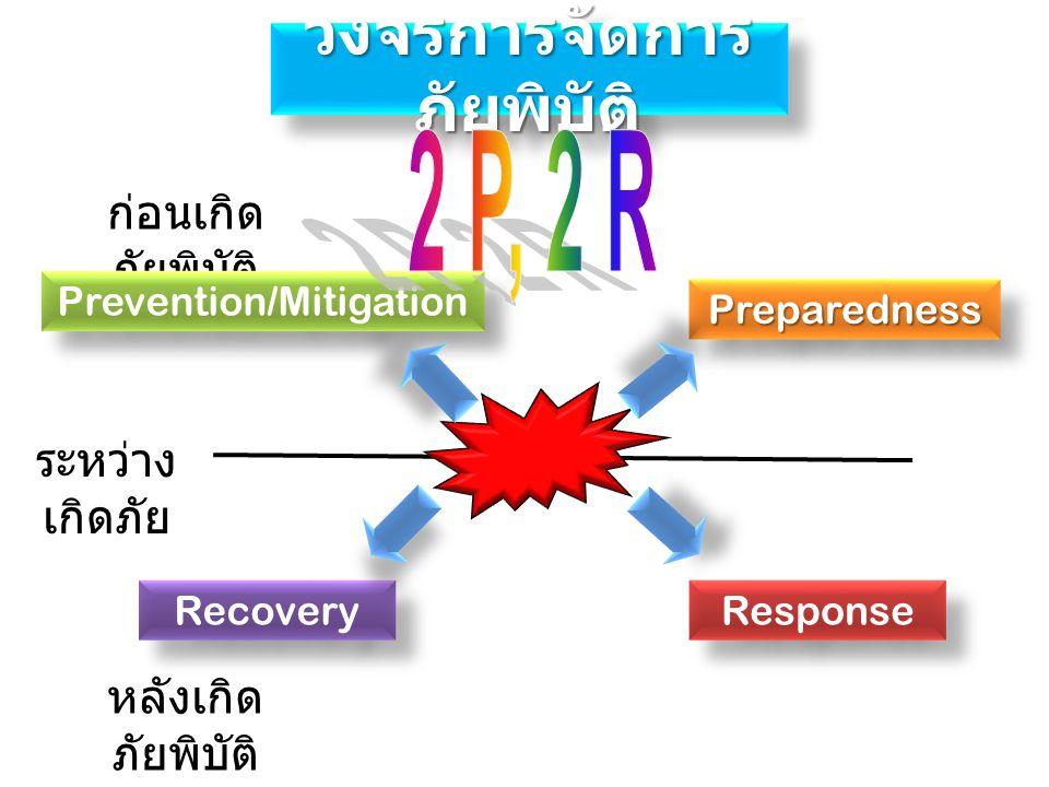 วงจรการจัดการ ภัยพิบัติ ก่อนเกิด ภัยพิบัติ หลังเกิด ภัยพิบัติ Prevention/Mitigation PreparednessPreparedness Response Recovery ระหว่าง เกิดภัย