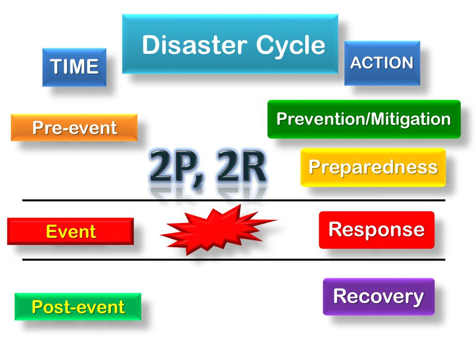 Disaster Cycle Prevention/MitigationPreparedness Response Recovery Pre-eventPre-event Post-eventPost-event EventEventTIME ACTION