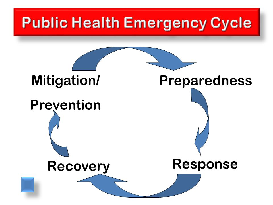 Mitigation/ Prevention Preparedness Response Recovery