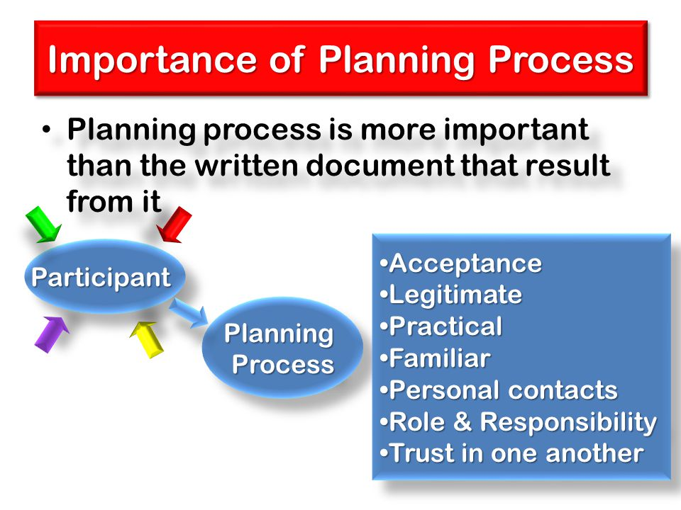 Importance of Planning Process Planning process is more important than the written document that result from it PlanningProcessPlanningProcess Partici