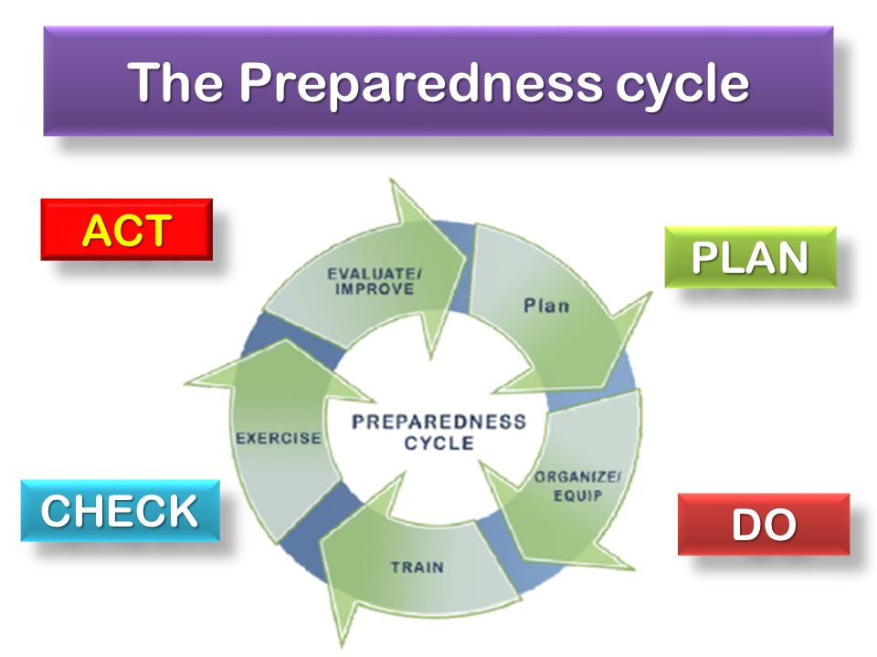 The Preparedness cycle PLANPLAN DODO CHECKCHECK ACTACT