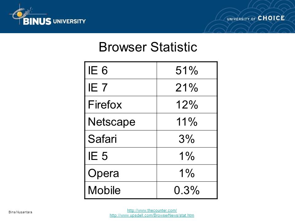 Bina Nusantara Browser Statistic IE 651% IE 721% Firefox12% Netscape11% Safari3% IE 51% Opera1% Mobile0.3% http://www.thecounter.com/ http://www.upsdell.com/BrowserNews/stat.htm