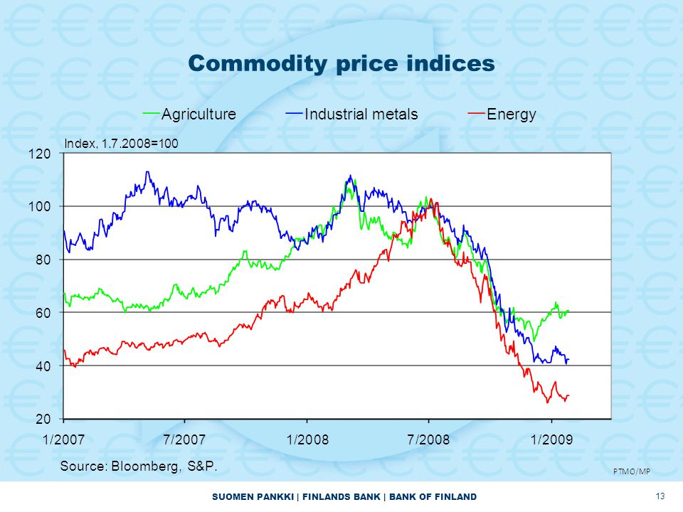 SUOMEN PANKKI | FINLANDS BANK | BANK OF FINLAND Commodity price indices 13