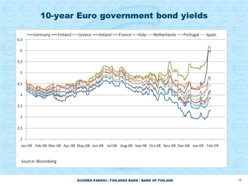 SUOMEN PANKKI | FINLANDS BANK | BANK OF FINLAND 10-year Euro government bond yields 18