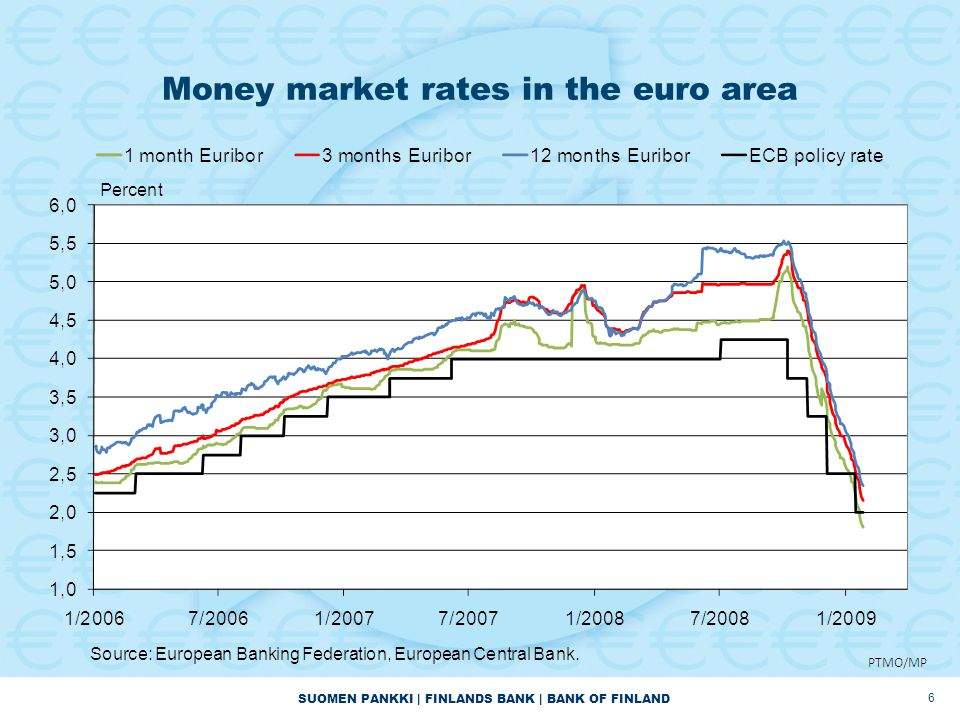 SUOMEN PANKKI | FINLANDS BANK | BANK OF FINLAND Money market rates in the euro area 6