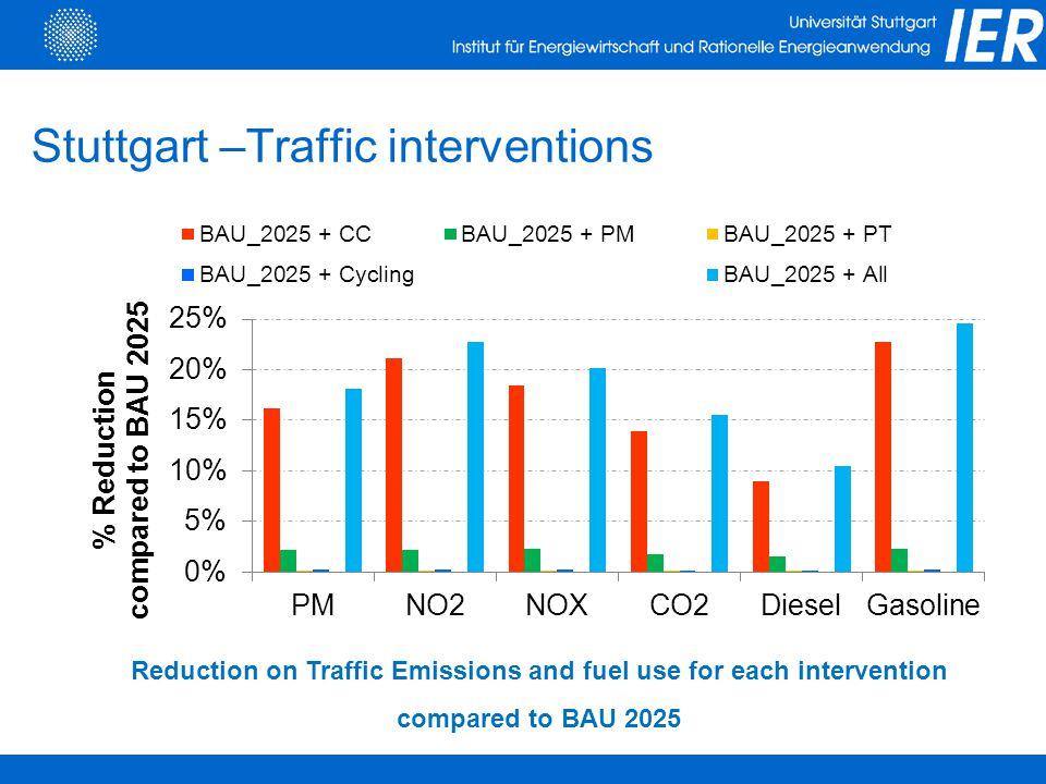 Stuttgart –Traffic interventions Reduction on Traffic Emissions and fuel use for each intervention compared to BAU 2025