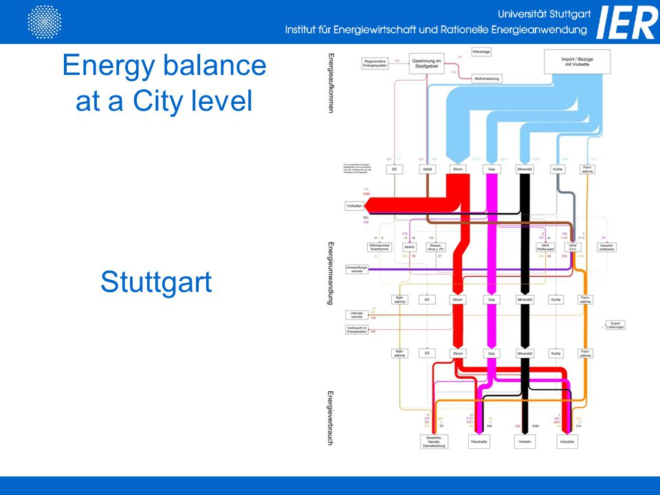 Energy balance at a City level Stuttgart