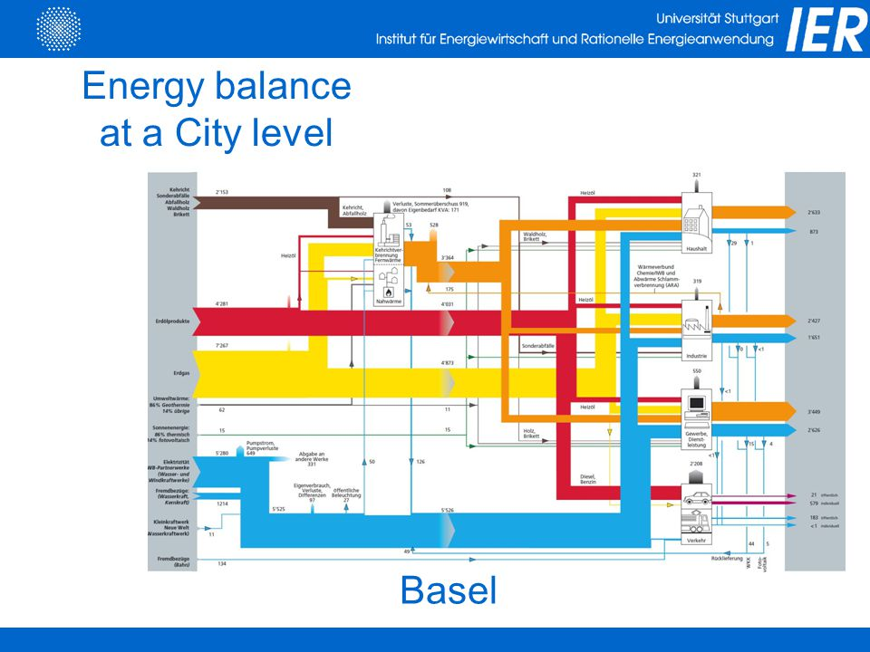 Basel Energy balance at a City level