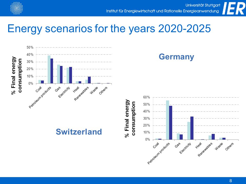 Energy scenarios for the years 2020-2025 8 Germany Switzerland