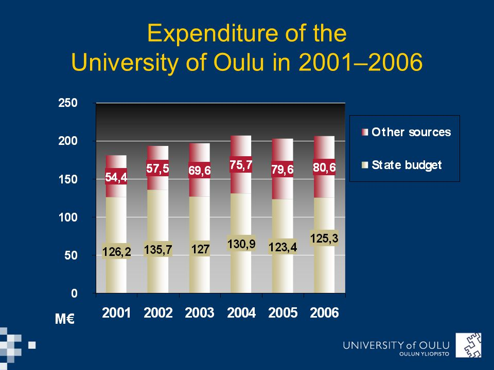 Expenditure of the University of Oulu in 2001–2006